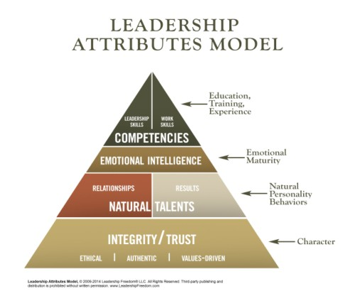 Leadership Engagement Model