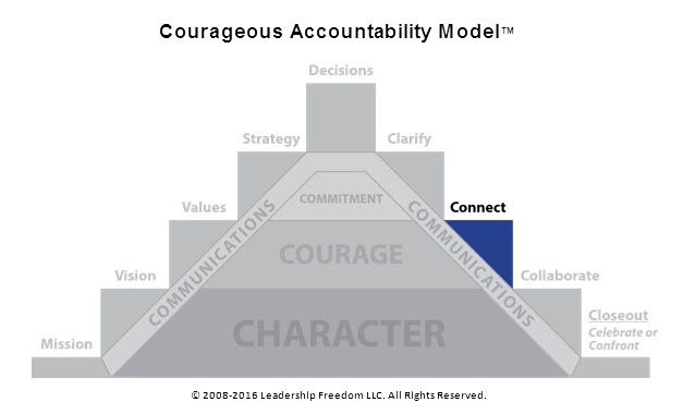 courageous accountability model